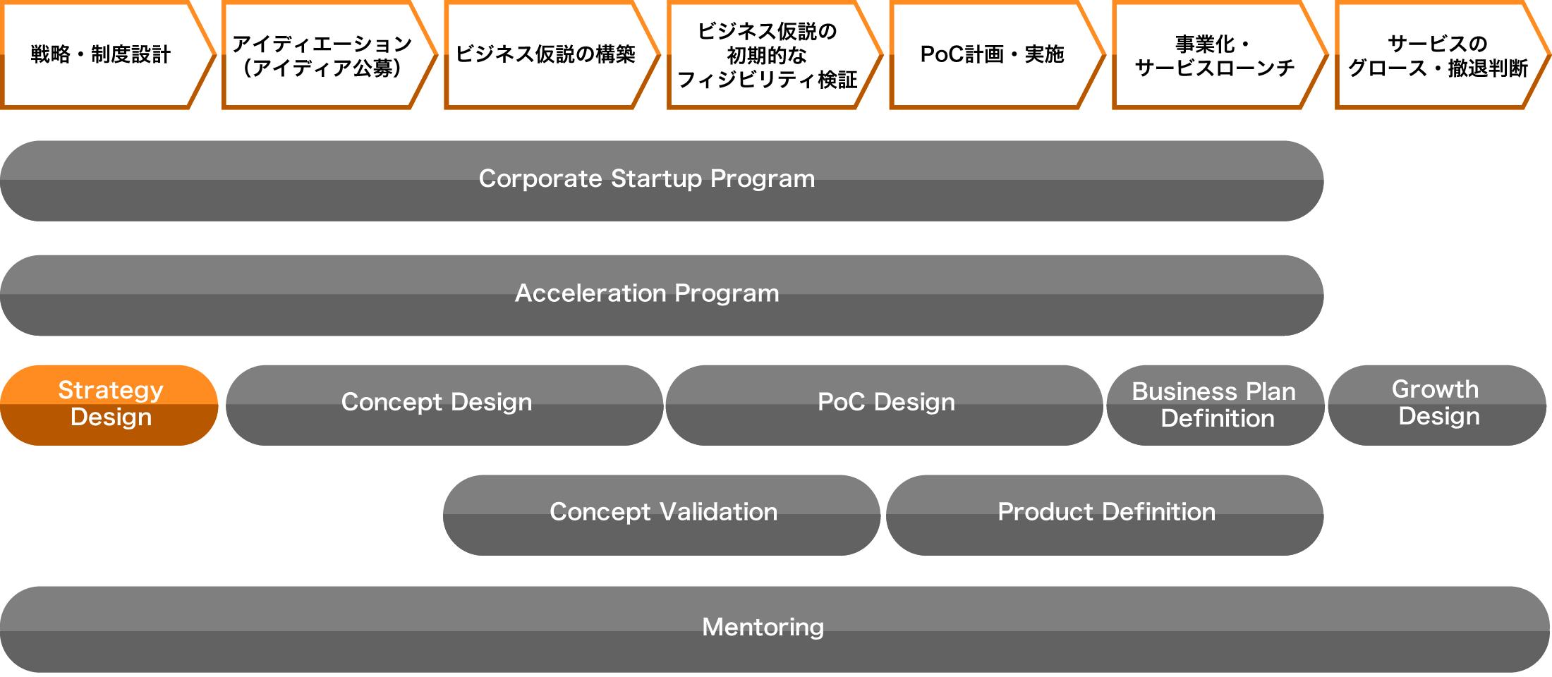 新規事業戦略策定